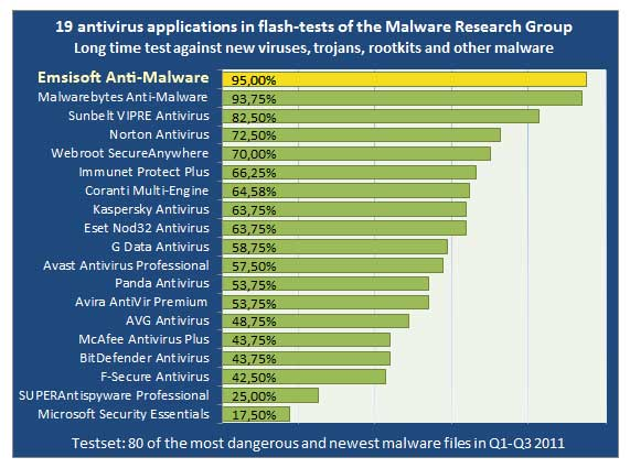 Emsisoft Scanner places first in Malware Research test